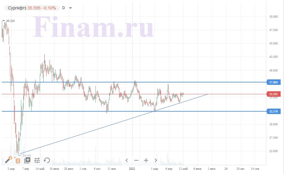 Техническая картина обыкновенных акций Сургутнефтегаза