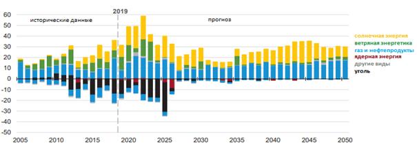Тенденции в США по электроэнергетике