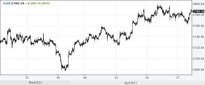 цена унции золота на спотовом рынке