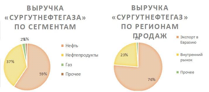 Выручка Сургутнефтегаза по сегментам и регионам