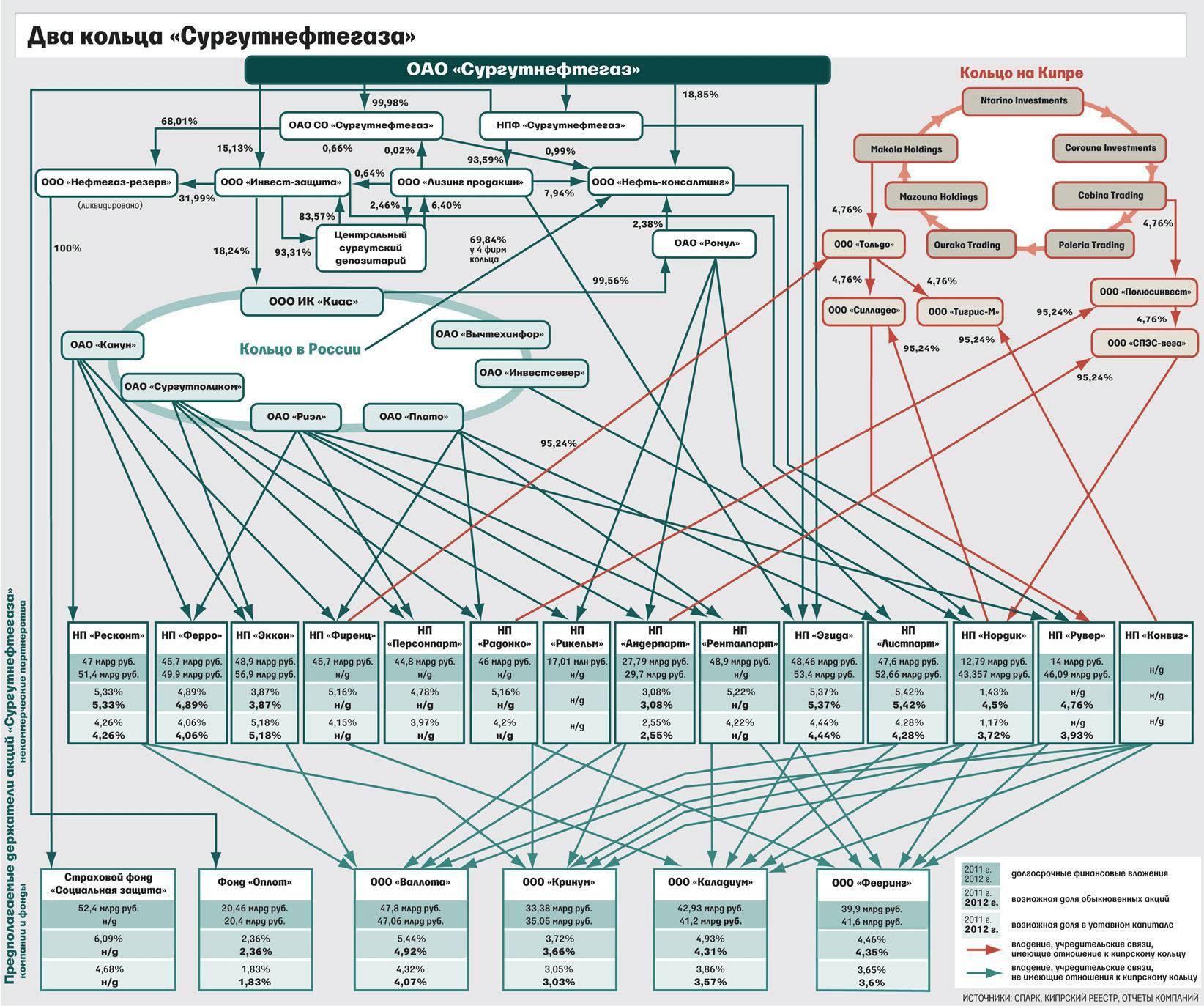 Закольцованные структуры Сургутнефтегаза