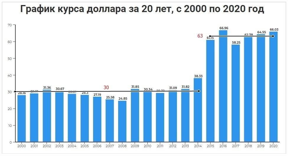 График курса доллара за 20 лет