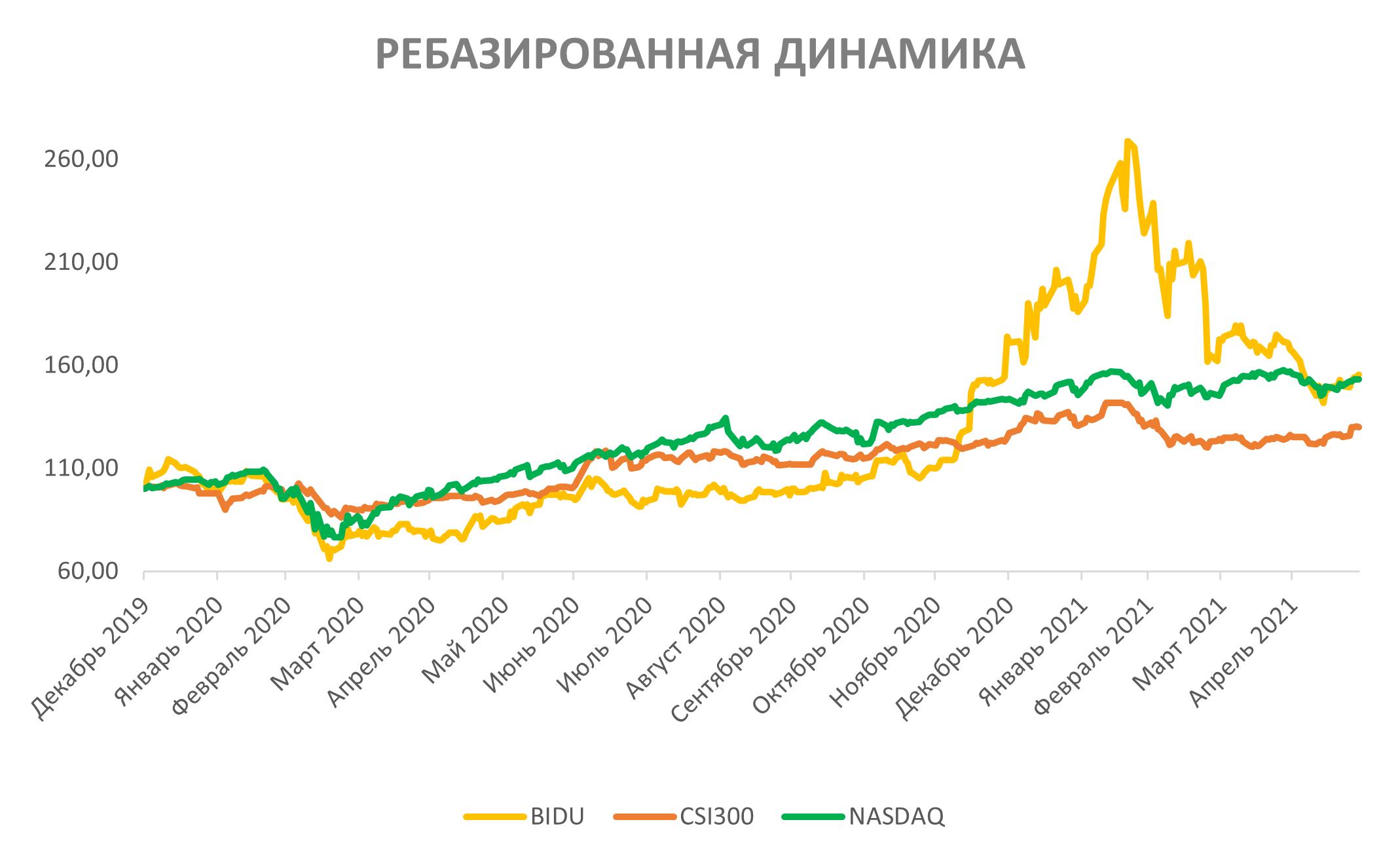 Акции Baidu на фондовом рынке