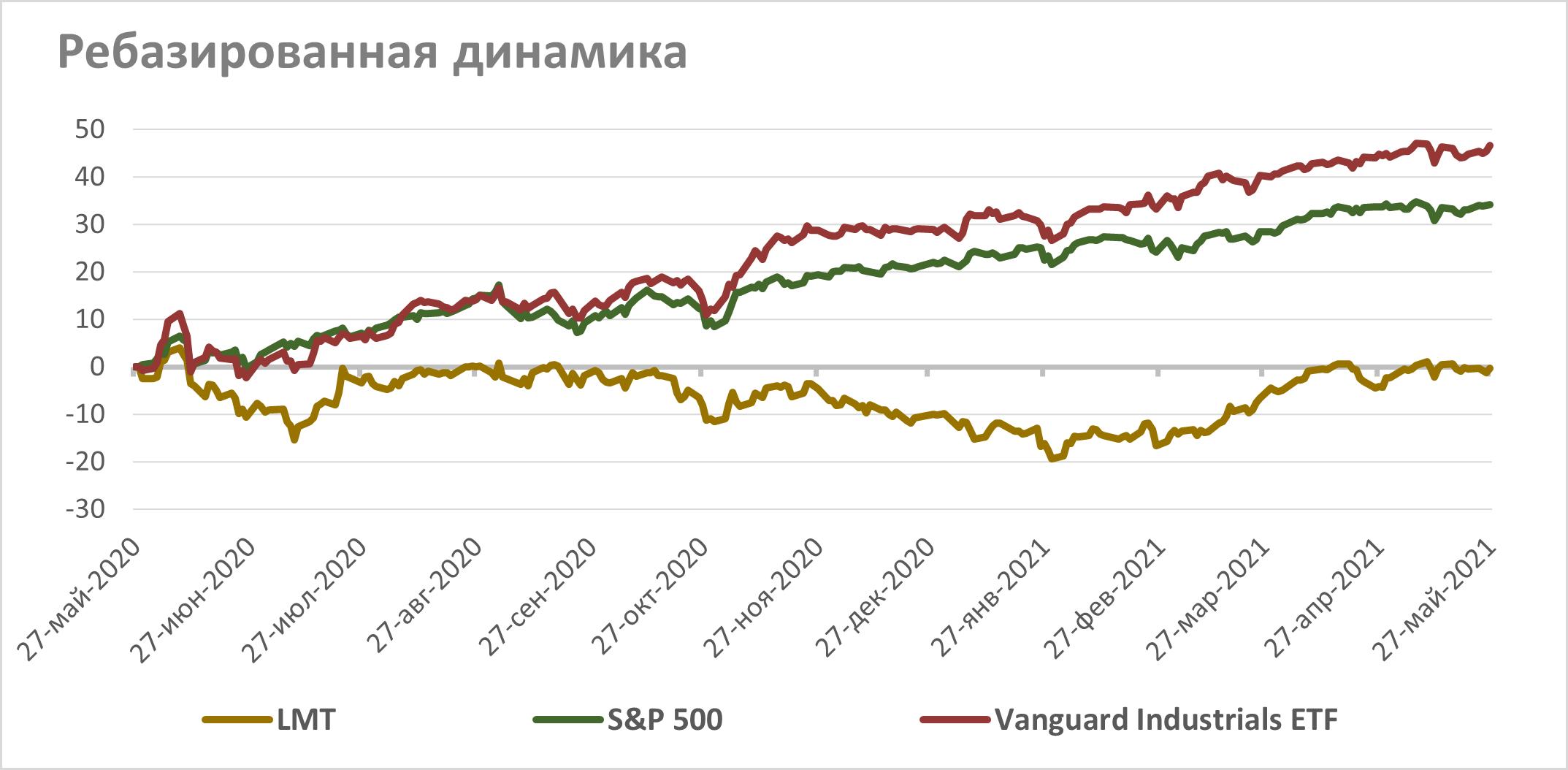 Акции Lockheed Martin на фондовом рынке