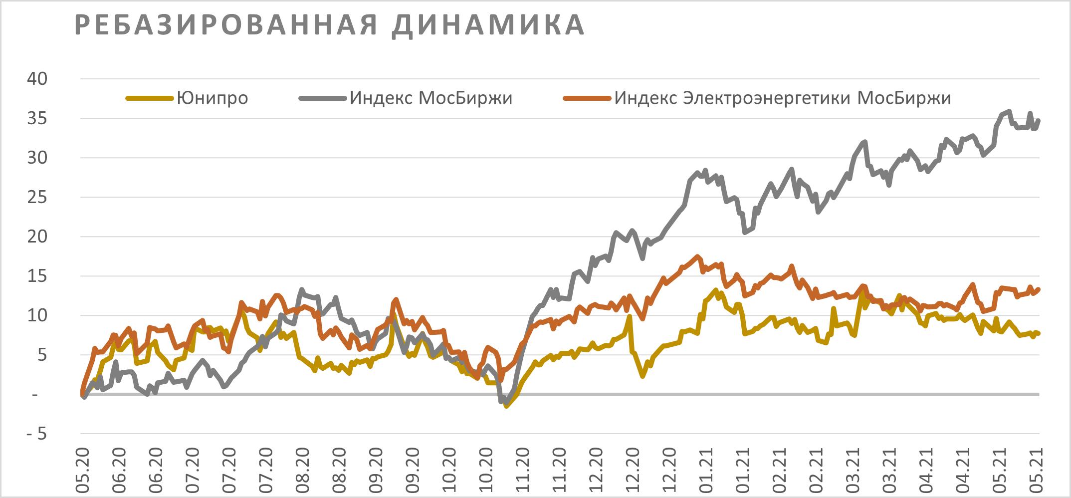 Акции Юнипро на фондовом рынке
