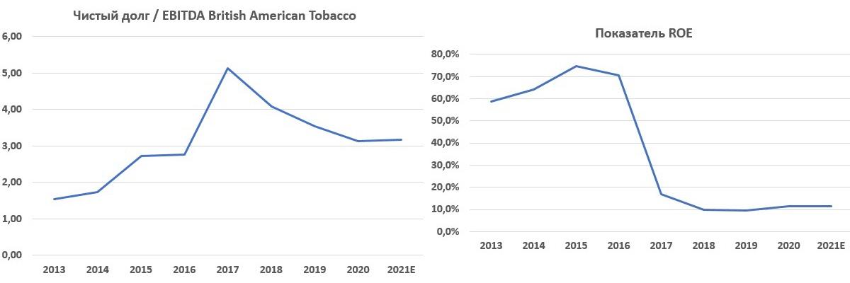 Чистый долг EBITDA и показатель ROE на акцию British American Tobacco