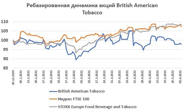 Динамика акций British American Tobacco