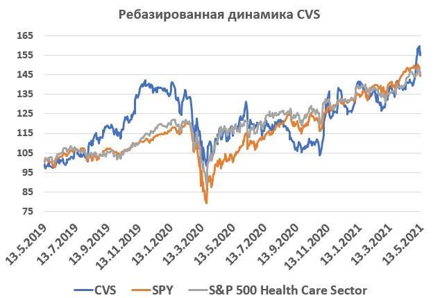 Динамика акций CVS Health