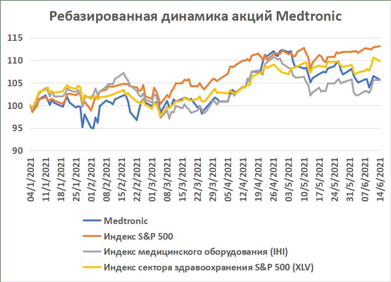 Динамика акций Medtronic