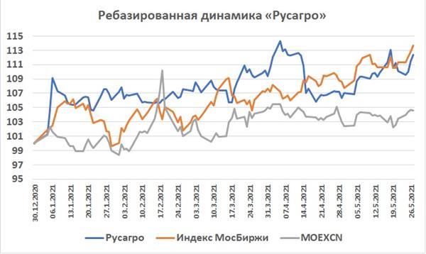 Динамика акций Русагро на фондовом рынке