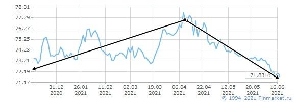 динамика курса доллара за последние полгода