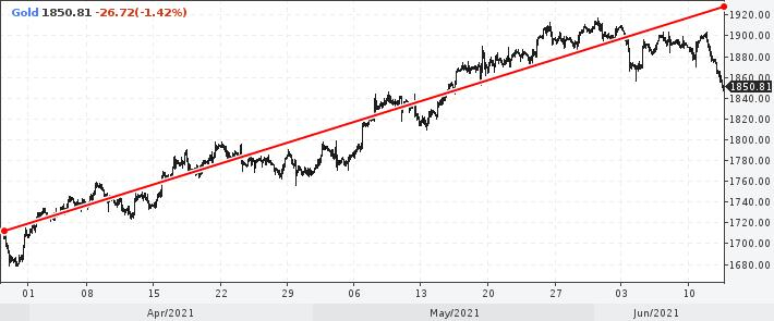 динамика цены унции золота за последние три месяца