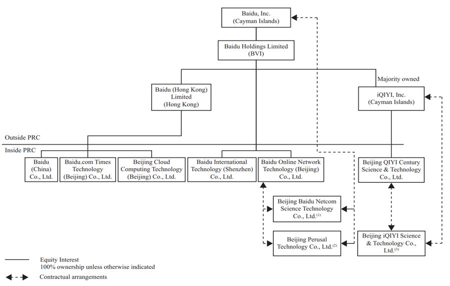 Корпоративная структура Baidu