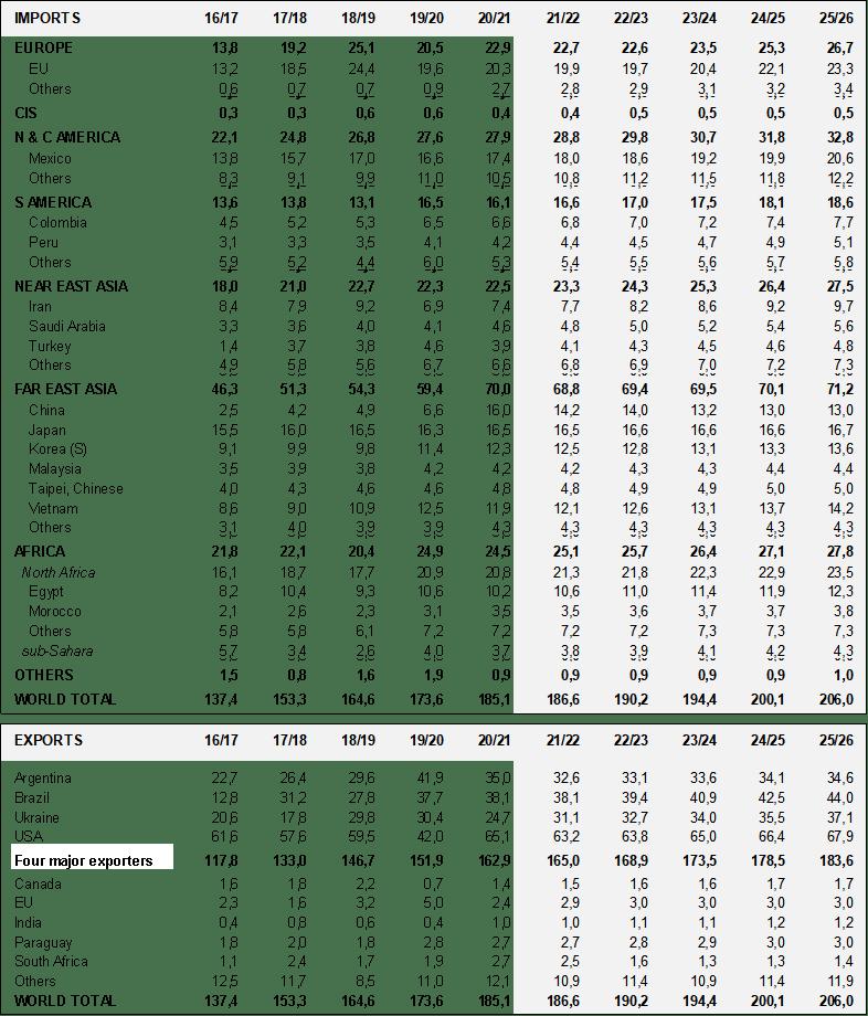 Объемы мировой торговли кукурузой