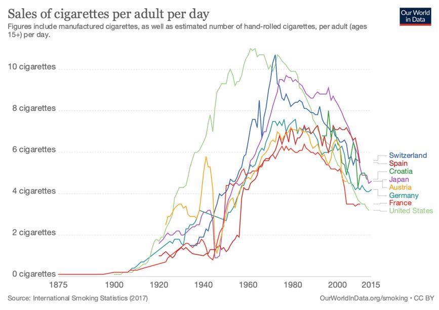 Продажи сигарет British American Tobacco