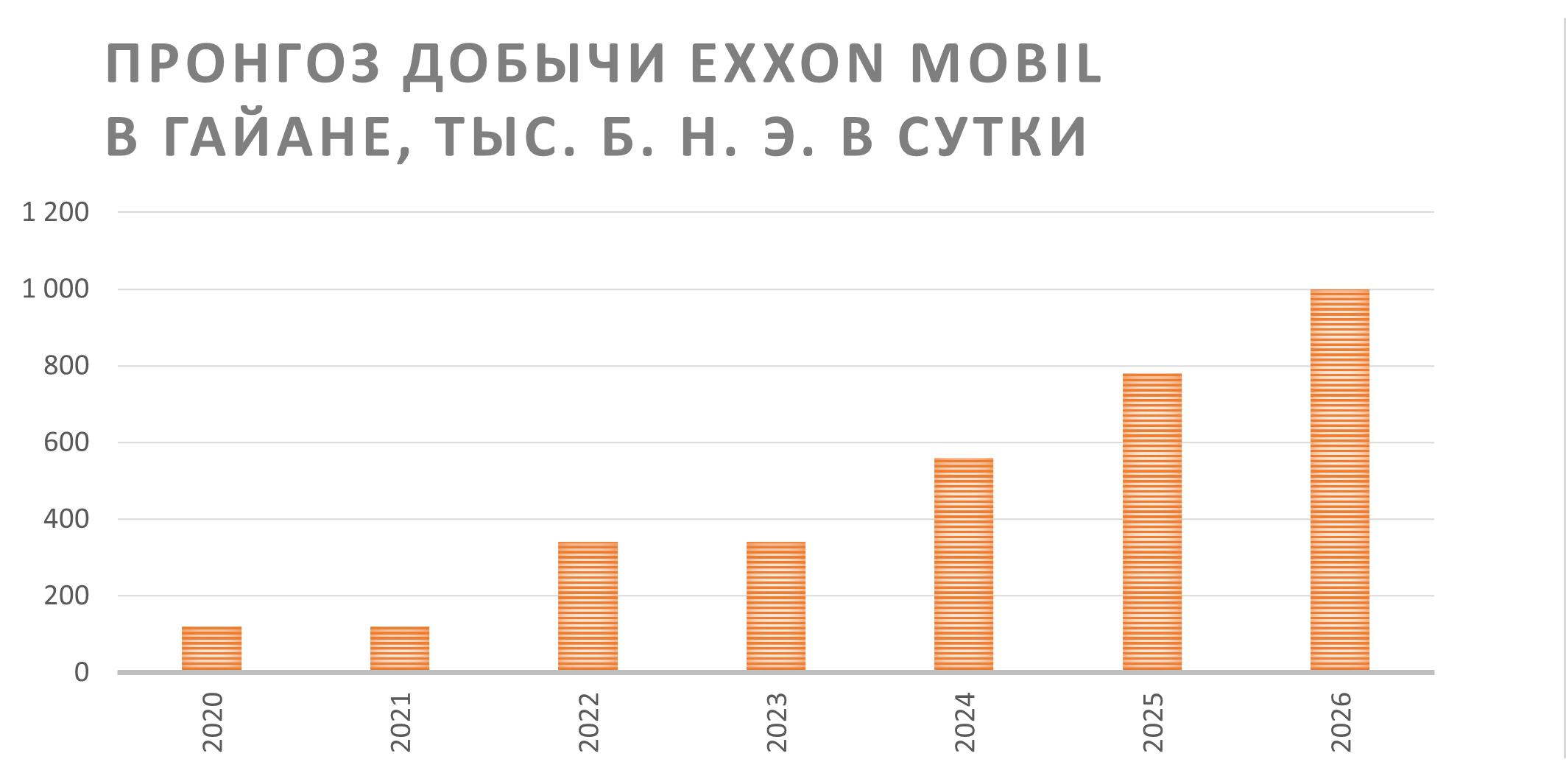 Прогноз добычи Exxon Mobil в Гайане