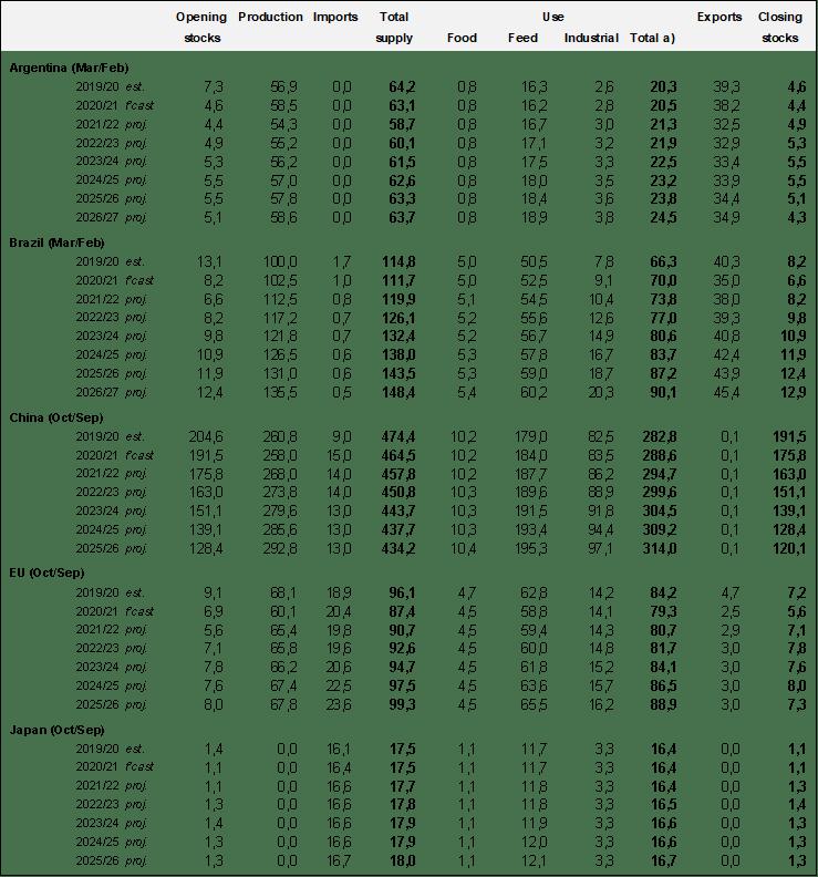 Спрос и предложение на рынке кукурузы