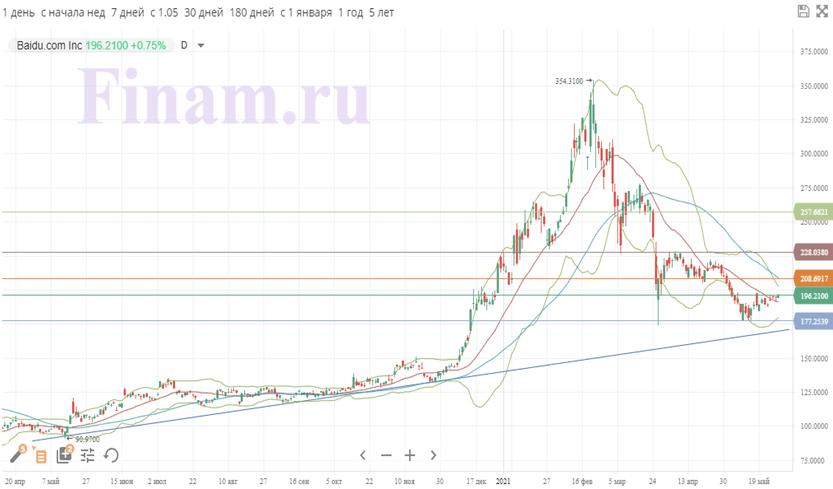Техническая картина акций Baidu