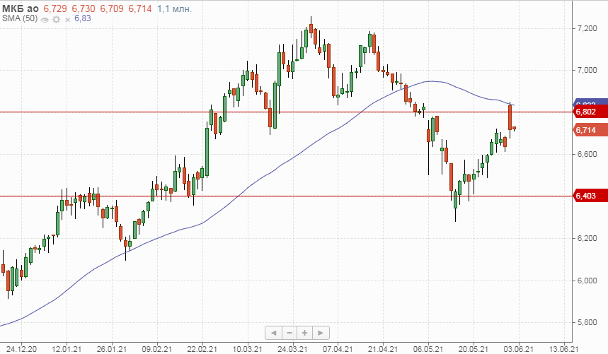Техническая картина акций МКБ