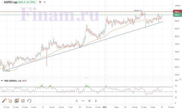 Технический анализ акций Русагро