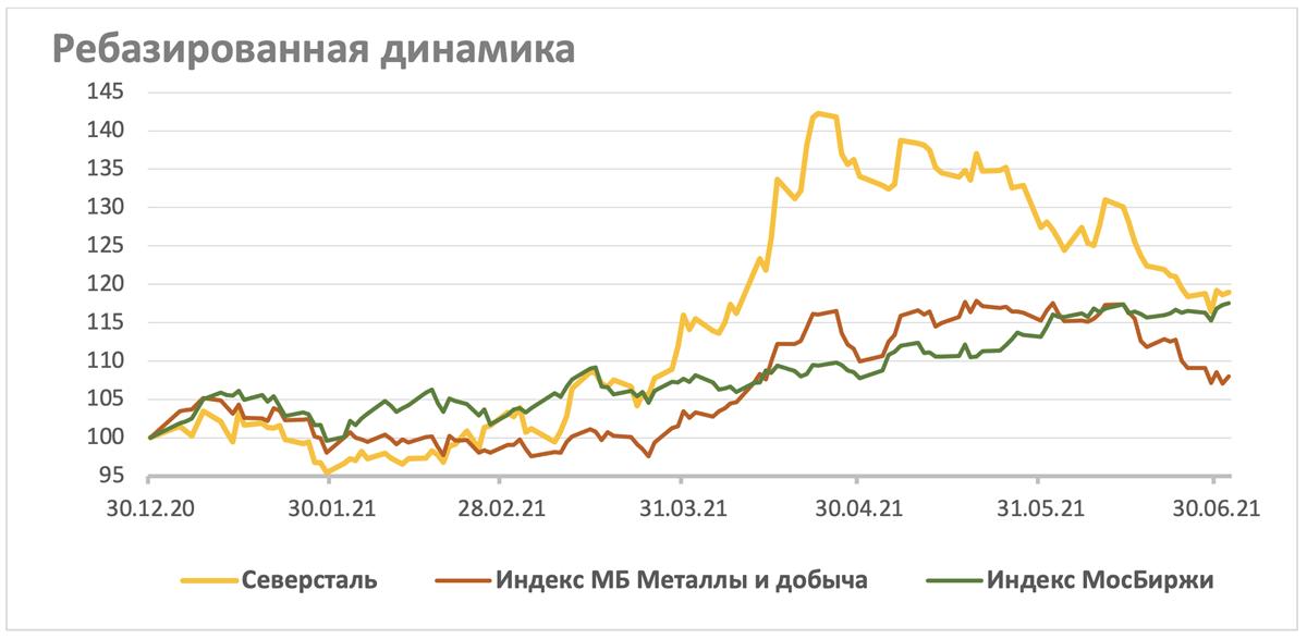 Акции Северстали на фондовом рынке