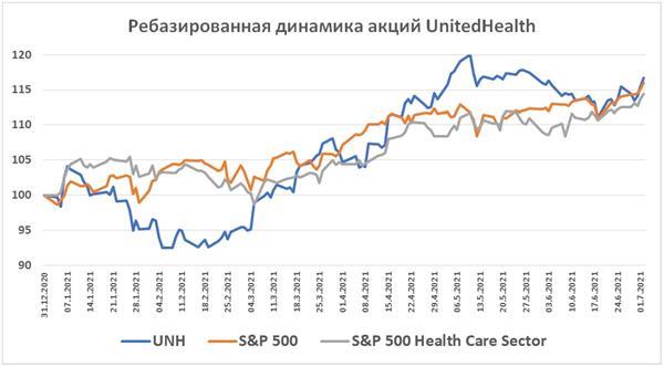 Динамика акций UnitedHealth