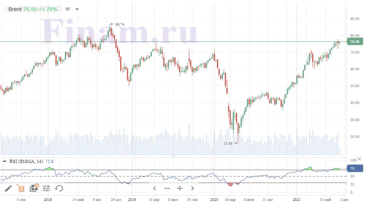 Динамика рынка нефти