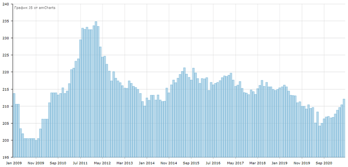 Индекс цен на алмазы