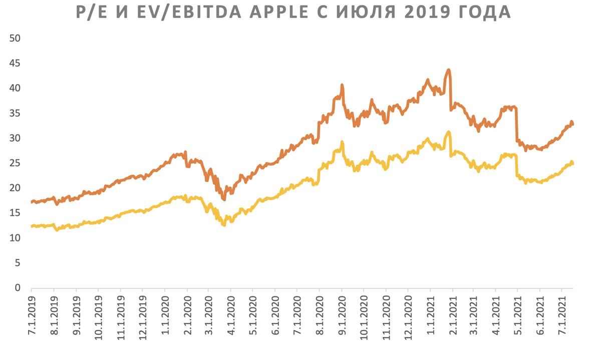 P/E и EV/EBITDA Apple