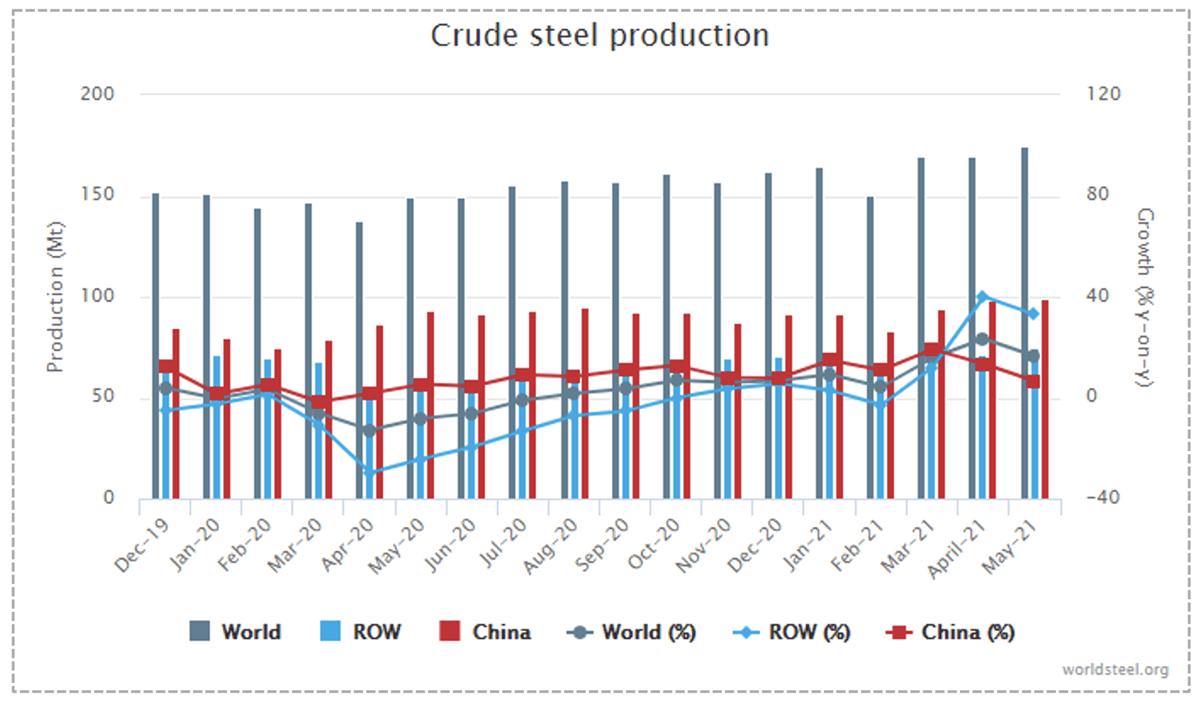 Производство сырой стали