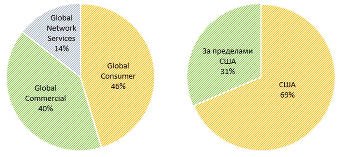 Распределение объема транзакций American Express по сегментам и географиям
