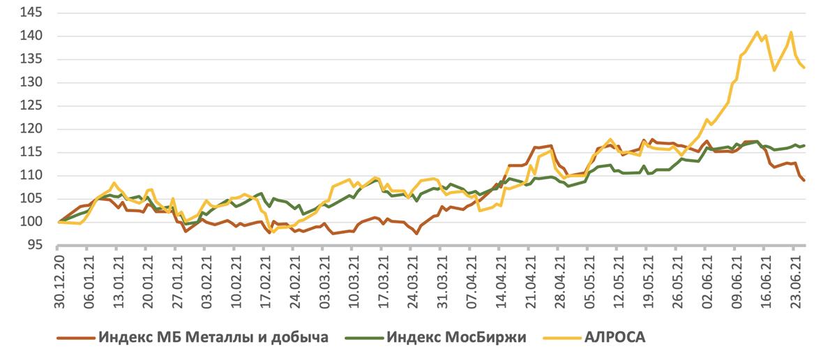 Ребазированная динамика акций АЛРОСА