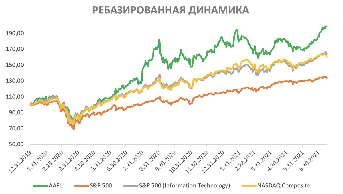 Ребазированная динамика акций Apple