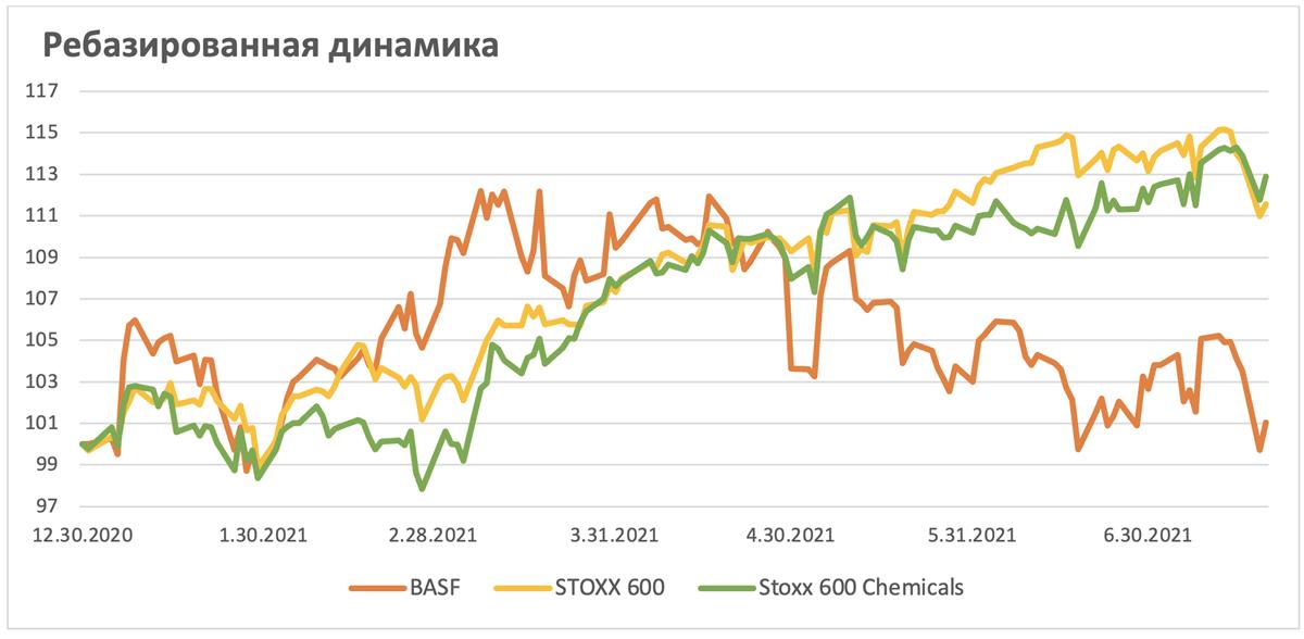 Ребазированная динамика акций BASF SE на рынке