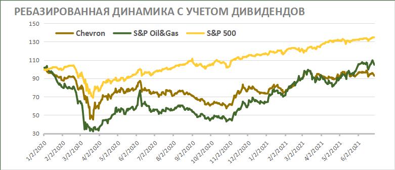 Ребазированная динамика акций Chevron