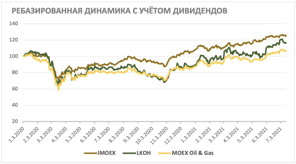 Ребазированная динамика акций ЛУКОЙЛа с учётом дивидендов