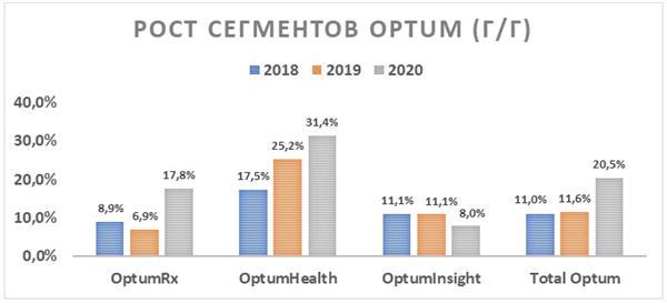 Рост сегментов Optum