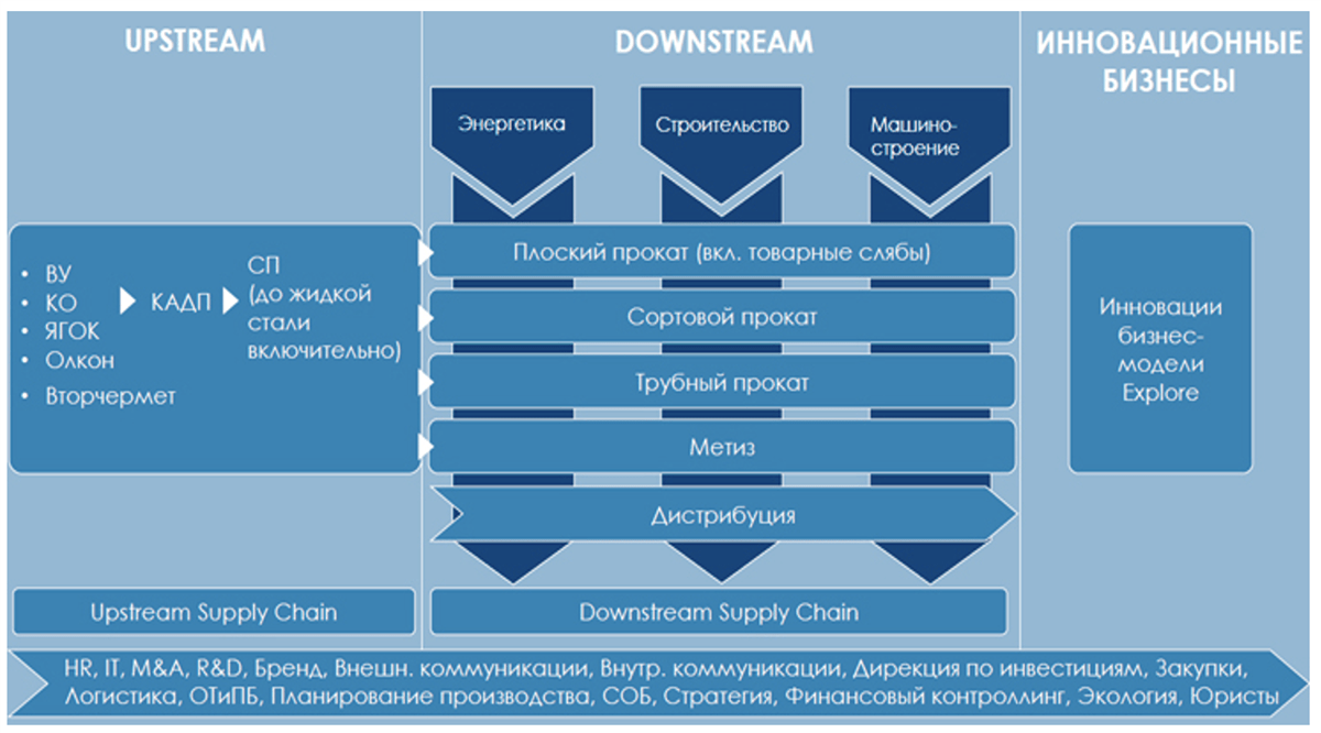 Структура бизнеса Северстали