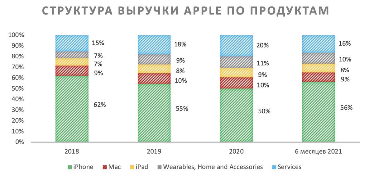 Структура выручки Apple по продуктам