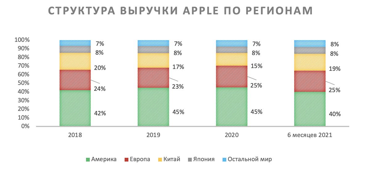 Структура выручки Apple по регионам