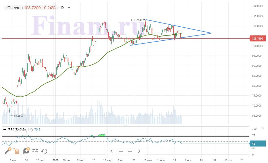 Техническая картина акций Chevron