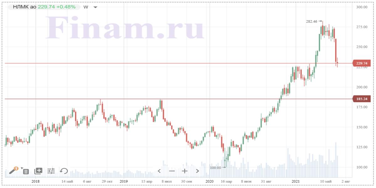 Техническая картина акций НЛМК