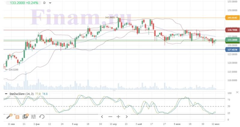 Техническая картина акций Siemens