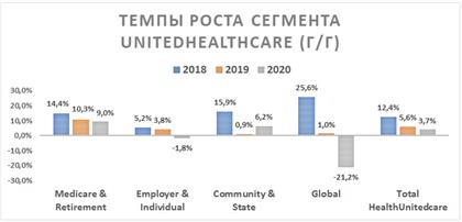 Темпы роста сегмента UnitedHealthcare