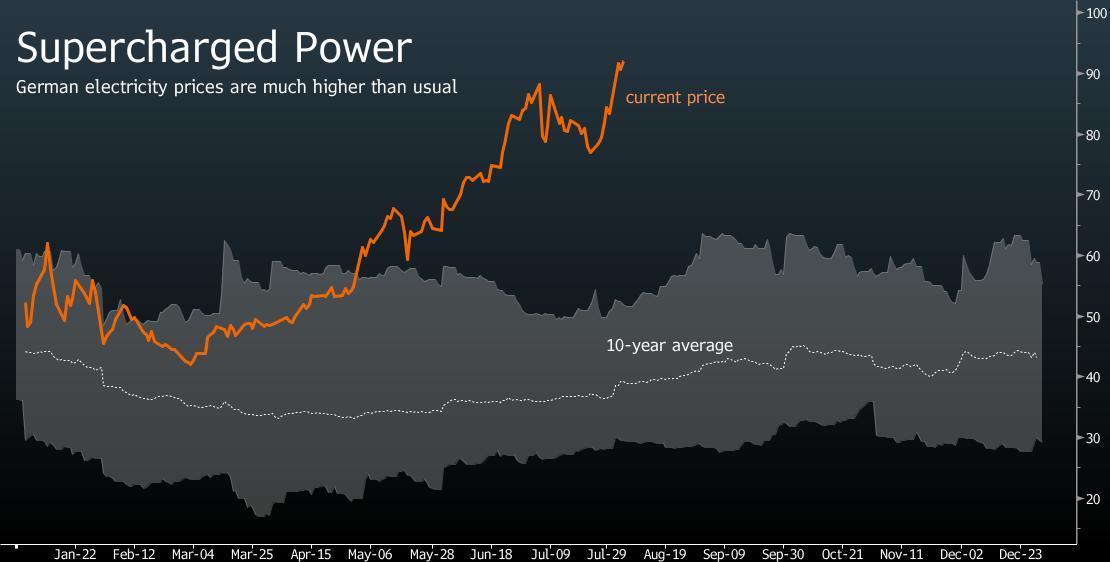 Оптовые цены на электроэнергию в Германии