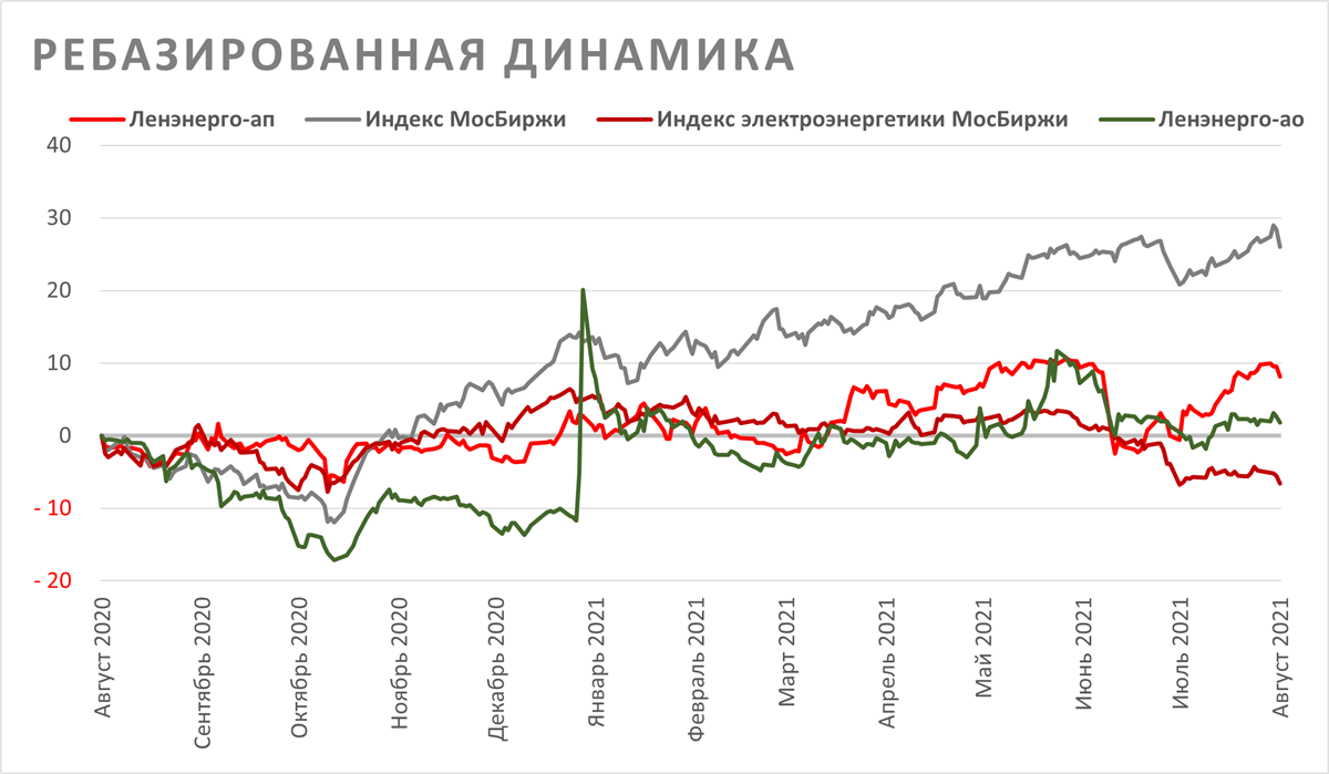 Акции «Ленэнерго» на фондовом рынке