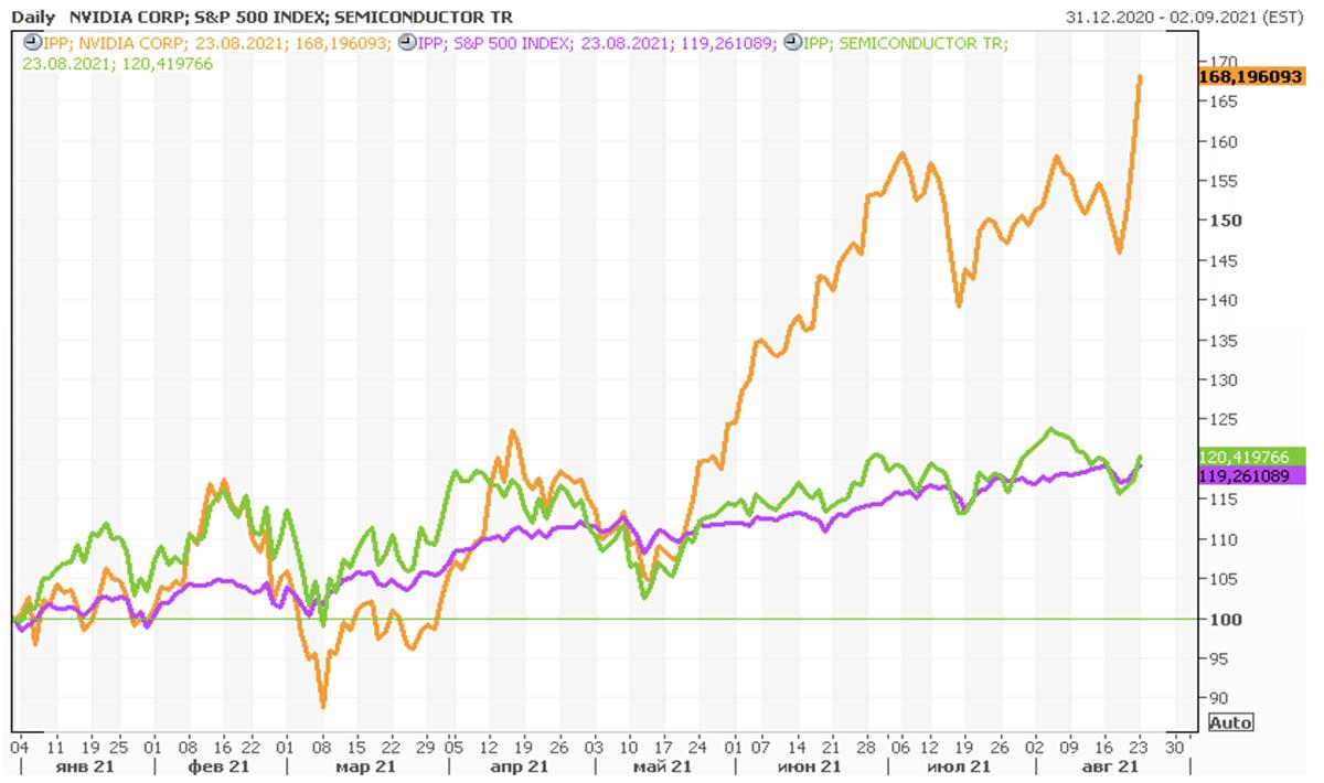 Акции NVIDIA на фондовом рынке