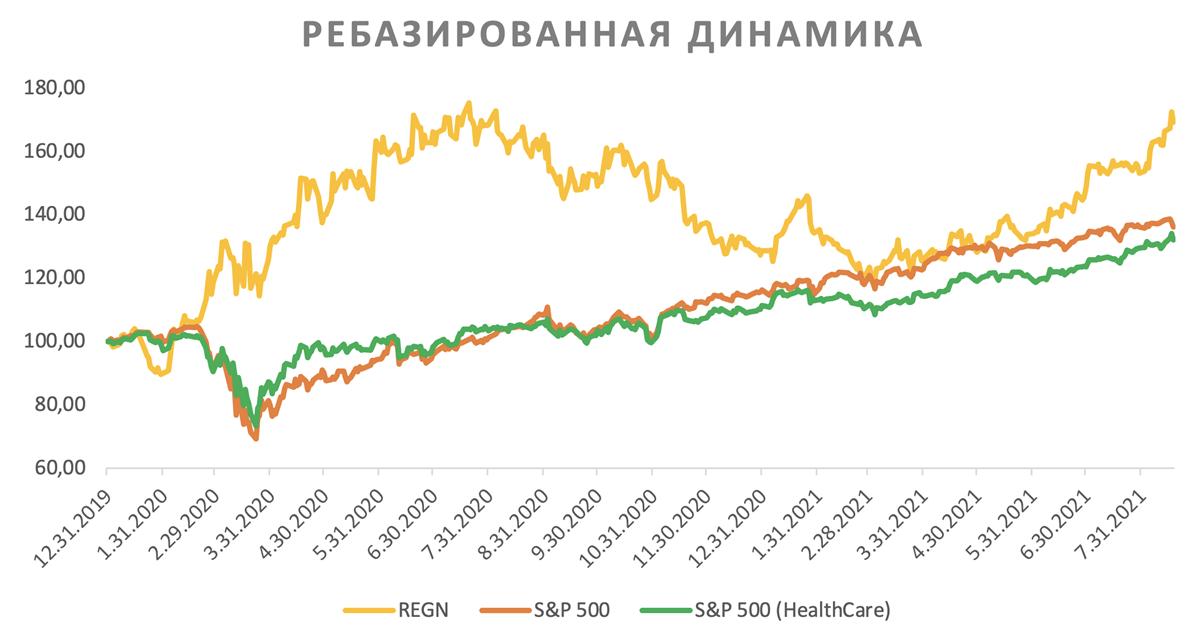 Акции Regeneron на фондовом рынке