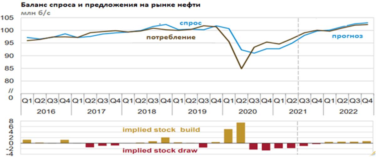 Баланс спроса и предложений на рынке нефти