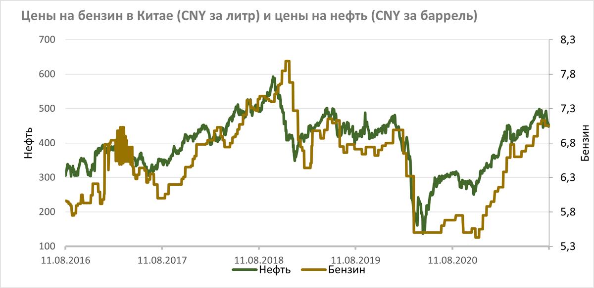 Цены в Китае на бензин и нефть